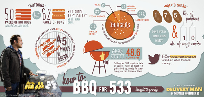 How to BBQ for 533 kids
